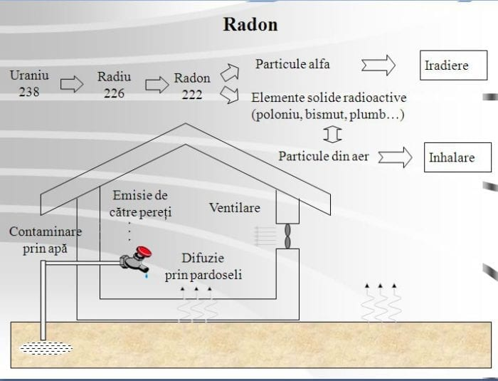 otravire cu radon
