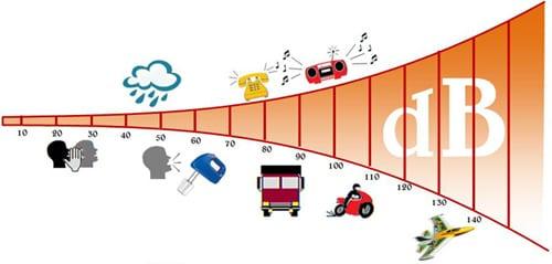 nivelul de zgomot aer conditionat