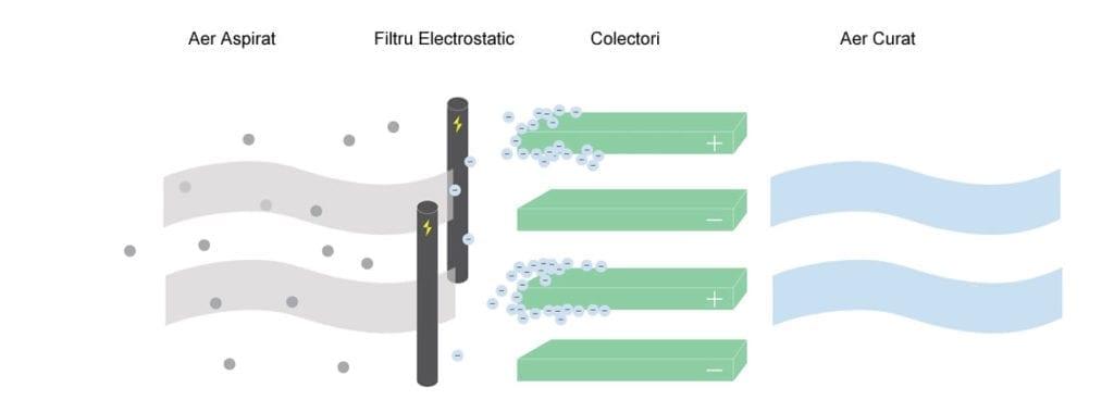 Filtru electrostatic