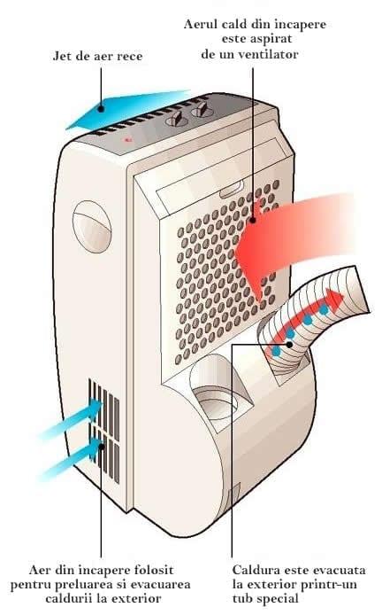 cum functioneaza un aer conditionat portabil