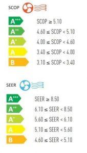 eficienta energetica SERP si SCOP