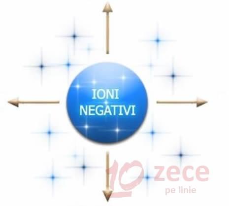 ioni negativi