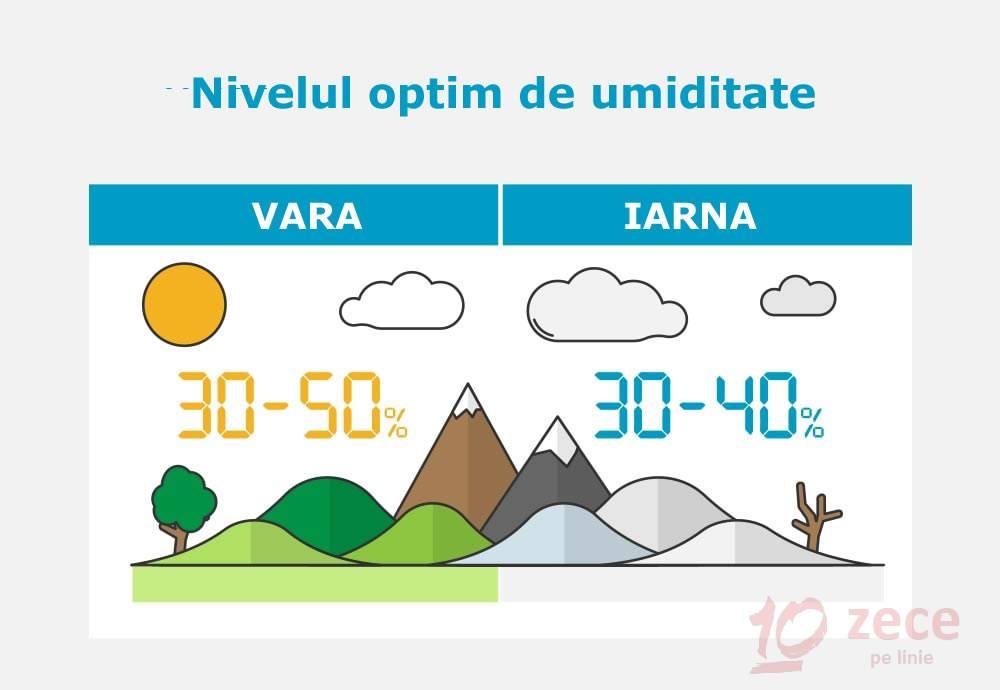 umiditate optima in functie de sezon
