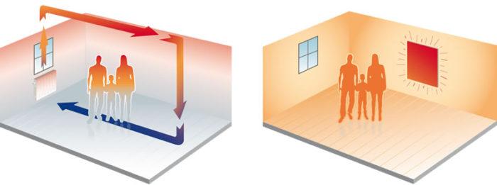 convectie vs radiatie