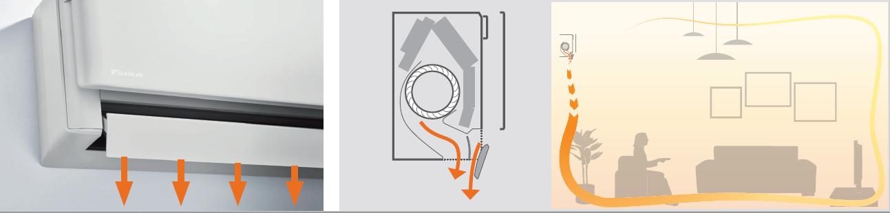Efectul Coanda in modul incalzire (jetul de aer coboara spre podea)